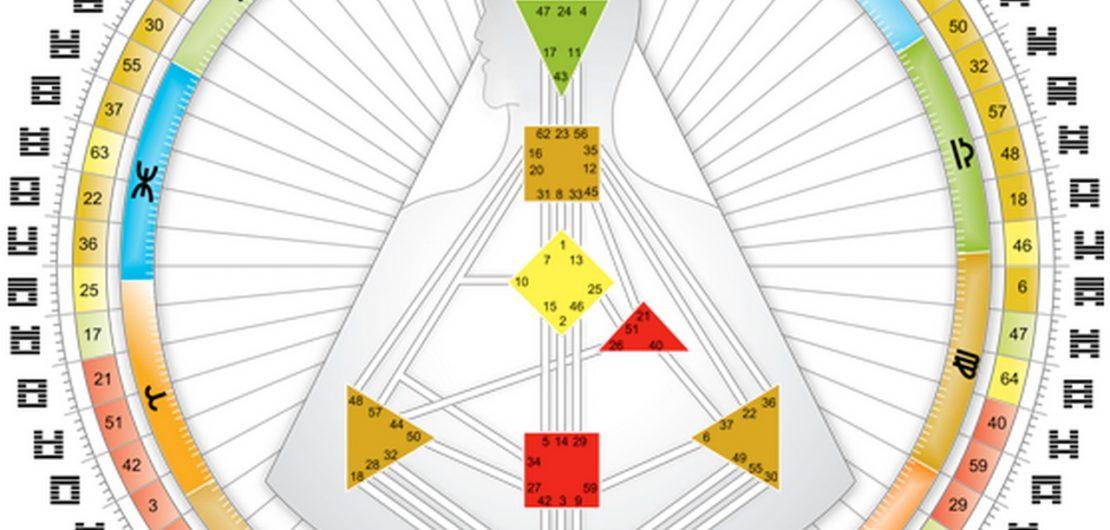 Хюман дизайн - нова система за себепознание